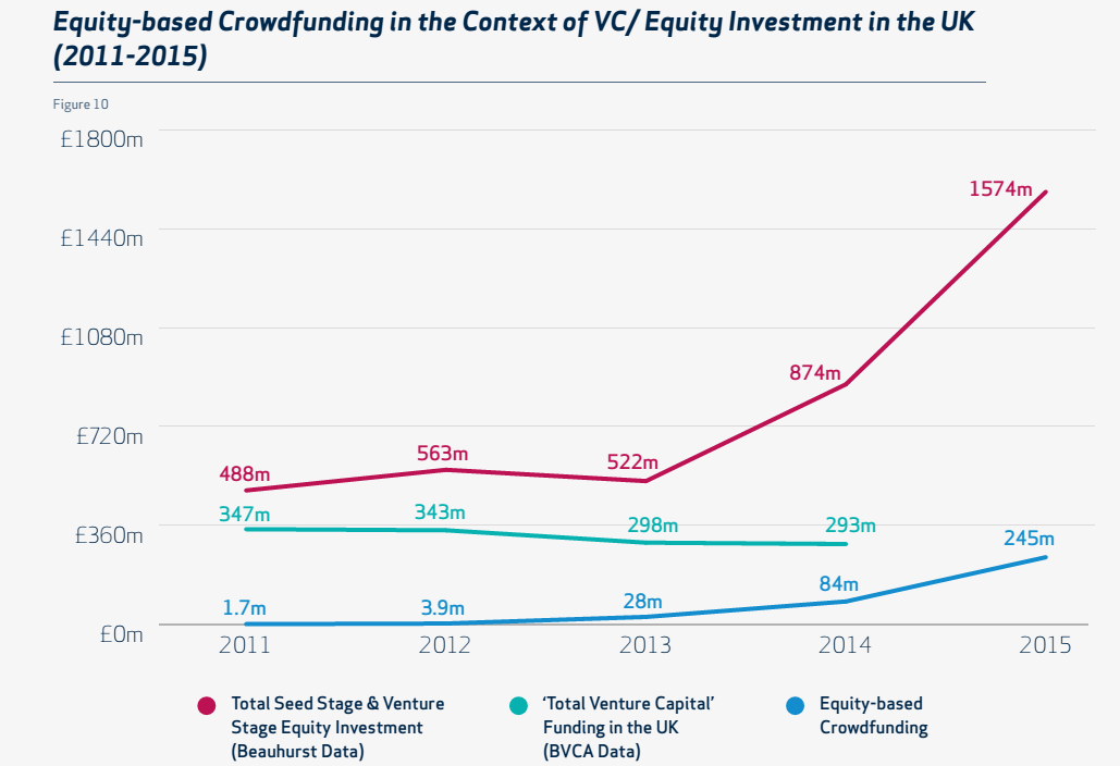 Crowding Funding Graph