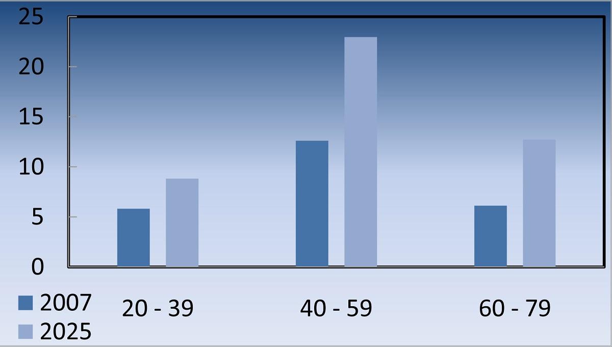 مرض السكري حسب الفئة العمرية (رسم بياني 3)