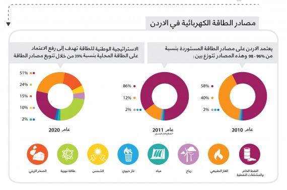 مصادر الطاقة النووية في الأردن