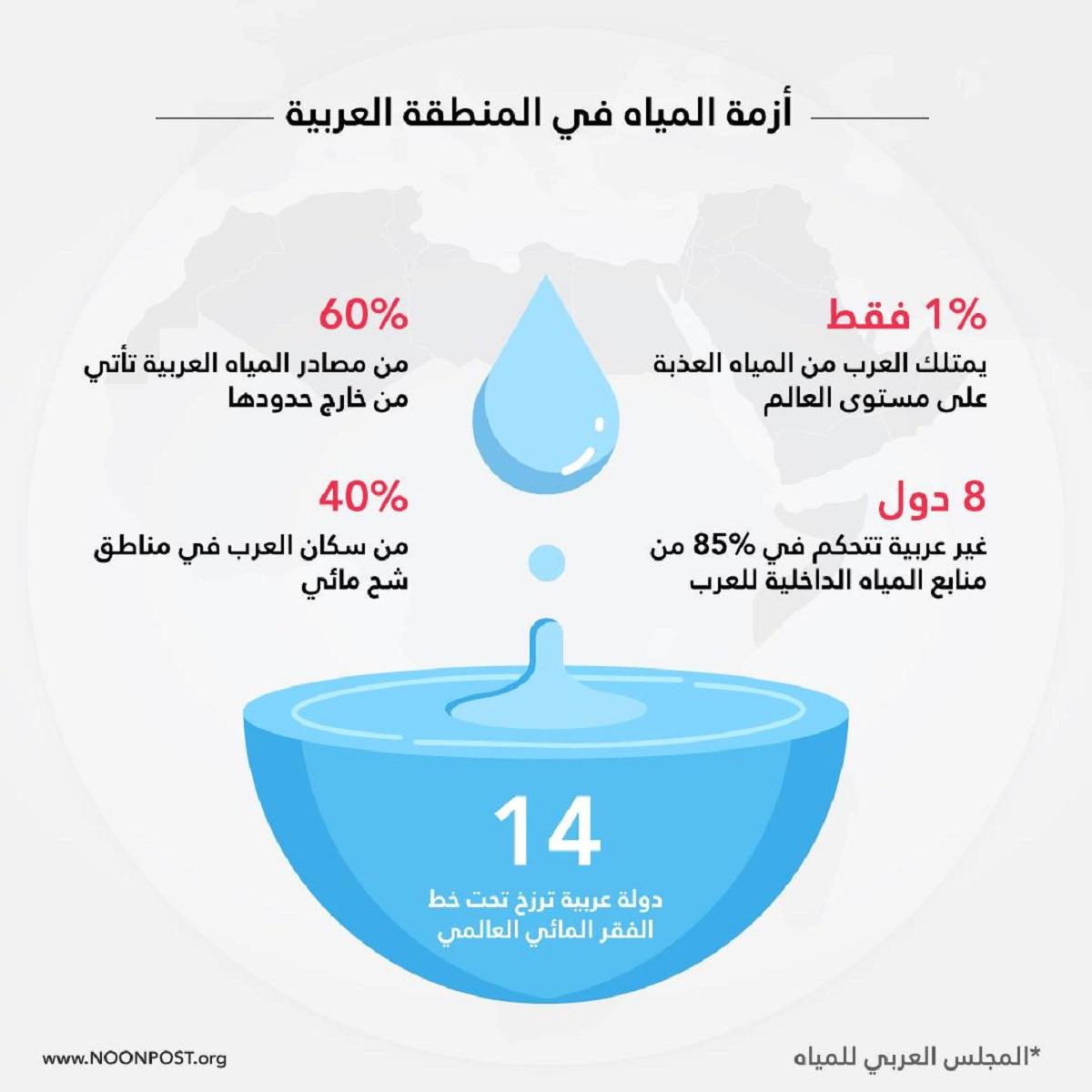 العالم العربي عَطشان