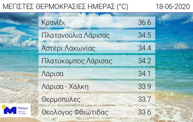 Ανάμεσα στις πόλεις με τις υψηλότερες θερμοκρασίες και σήμερα η Λάρισα