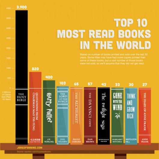 10 mest leste bøkene i verden