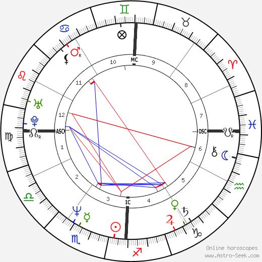 John F Kennedy Jr Birth Chart Horoscope Date of Birth