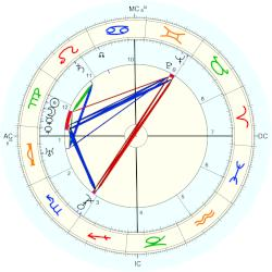 Joseph P Sr Kennedy horoscope for birth date 6