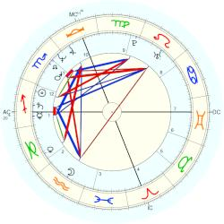 Caroline Kennedy horoscope for birth date 27 November