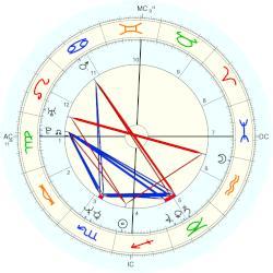 John F Jr Kennedy horoscope for birth date 25 November