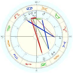 Joseph Jr Kennedy horoscope for birth date 25 July 1915