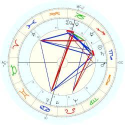 Robert F Kennedy horoscope for birth date 20 November