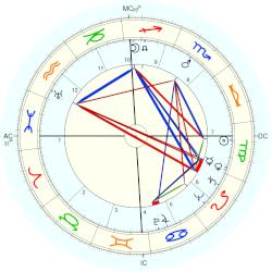 Rosemary Kennedy horoscope for birth date 13 September