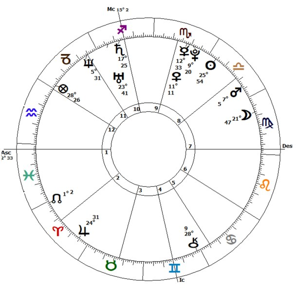 Birth Chart for Black Monday 1987