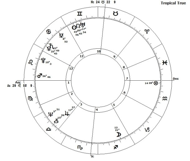 Donald Trump in 2018 - The Astrological View by James Lynn Page