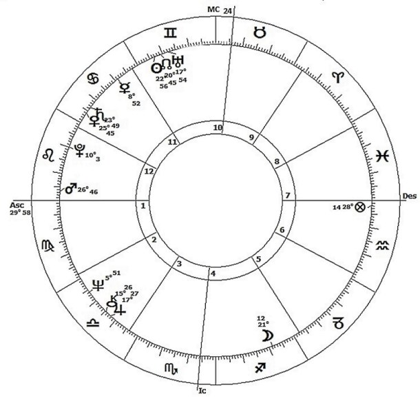 The birth chart of Donald Trump