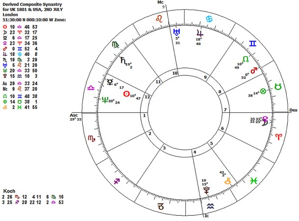 Composite Chart And Synastry