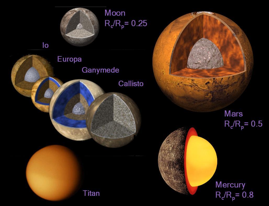 Géodésie et géophysique des planètes telluriques - astro.oma.be