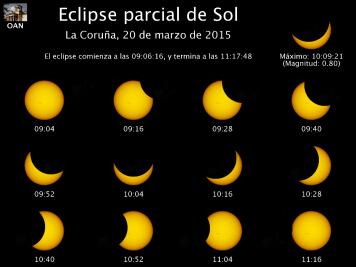 Información del eclipse de Sol visto desde A Coruña. Oscurecimiento 76%. Fuente: Observatorio Astronómico Nacional