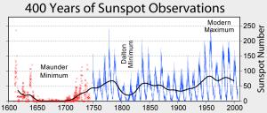 Cantidad de manchas solares durante los últimos 400 años. Crédito: Robert A. Rohde