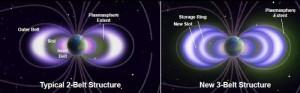 Aquí puedes ver la diferencia entre la configuración de dos cinturones de Van Allen, y la de tres. Crédito: NASA/LASP