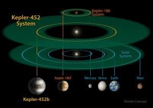 En esta imagen, se compara el tamaño y escala del sistema Kepler-452 (en medio de la imagen) con el sistema Kepler-186 (parte superior) y el Sistema Solar. Kepler-186 es un sistema solar en miniatura. Es tan pequeño que cogería, por completo, dentro de la órbita de Mercurio. Credits: NASA/JPL-CalTech/R. Hurt