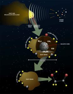 En esta imagen se explica el proceso de formación del glicolaldehído, una de las moléculas que hemos detectado en el espacio. Crédito: Lara Clemence, NASA