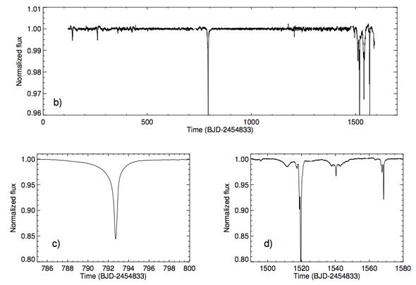 Esta imagen contiene los datos del telescopio Kepler para la estrella. La imagen superior muestra los oscurecimientos detectados a lo largo de 1.500 días. Abajo a la izquierda, la imagen se centra (y amplía) en el oscurecimiento hacia los 800 días de observación. Abajo a la derecha, la ampliación se centra en los 1.500 días. Crédito: Cornell University Library
