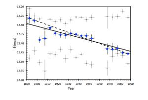 Este gráfico muestra la curva de luz de KIC 8462852 (los circulos azules). En la parte superior, y la inferior, están las curvas de luz de dos estrellas utilizadas por Schaefer. Crédito: Bradley Schaefer