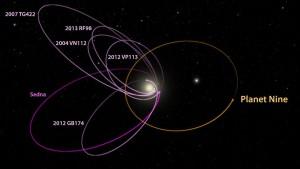En esta imagen se muestra la órbita de seis objetos distantes del Sistema Solar (incluido Sedna), y la posible órbita que recorrería el noveno planeta. Crédito: California Institute of Technology