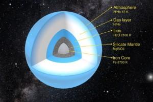 Composición del Planeta Nueve según el estudio. De arriba a abajo: atmósfera, capa de gas, hielos, manto de silicato, núcleo. Crédito: Esther Linder, Christoph Mordasini, Universität Bern