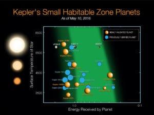 Esta imagen muestra los 21 planetas similares a la Tierra que están en la zona habitable de sus estrellas. En naranja, aparecen los nueve planetas descubiertos en esta ocasión. Crédito: NASA Ames/N. Batalha and W. Stenzel