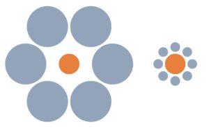 La ilusión de Ebbinghaus. Nuestro cerebro interpreta incorrectamente que los dos círculos naranjas tienen tamaños diferentes, a pesar de que no es así. Crédito: Wikimedia Commons/Phrood