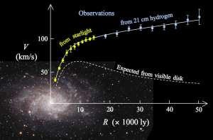Este diagrama muestra las curvas de rotación de las estrellas en M33, una galaxia espiral. La escala vertical indica velocidad, y la horizontal distancia al núcleo de la galaxia. Aunque esperaríamos que las estrellas más lejanas se muevan más lento (como muestra la curva inferior), en realidad se mueven mucho más rápido (curva superior). Esa discrepancia entre ambas se puede explicar añadiendo una corona de materia oscura alrededor de la galaxia. Crédito: Wikipedia