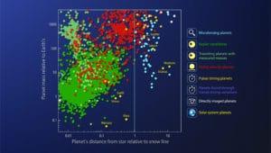 Este gráfico coloca 4.769 exoplanetas, y candidatos a exoplanetas, en función de sus masas y distancia relativa a la línea de nieve.  Esta imagen también incluye los planetas del Sistema Solar. Crédito: NASA's Goddard Space Flight Center