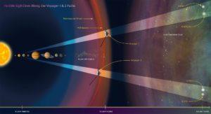 En esta ilustración se muestra la linea de visión del telescopio Hubble en la dirección de las sondas Voyager 1 y 2. Crédito: NASA, ESA, y Z. Levy (STScI).
