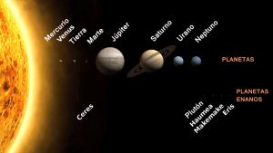 Planetas y planetas enanos del Sistema Solar a escala (pero no sus distancias).
