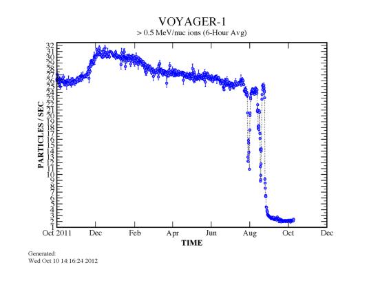 Caída del viento solar, detectada por la Voyager 1. Crédito: NASA