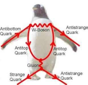 Penguindiagram van het verval van een B-meson