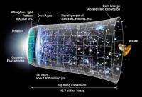 Lezing over het ontstaan van het heelal