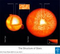 Interne structuur van de Zon en een rode reus