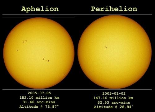 perihelium en aphelium van de Zon