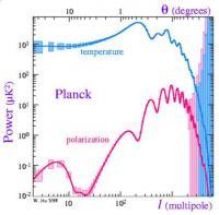 De gevoeligheid van de Planck in een grafiek