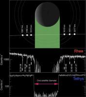 Grafiek van de electronenflux bij Rhea, wijzend op het bestaan van drie ringen