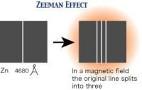 Het Zeeman-effect