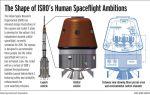Ook India wil aan bemande ruimtevaart doen