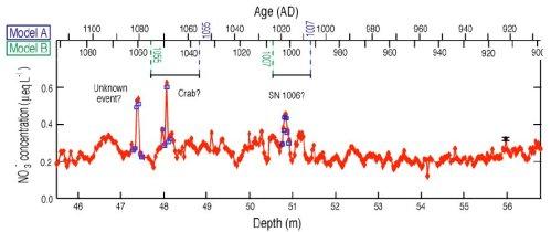 Bewijs voor supernovae in een ijskern