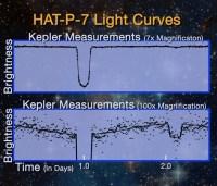 Lichtcurve van HAT_P_7b