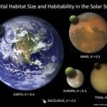 Wat is na de Aarde de best bewoonbare plek in het zonnestelsel?