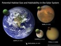 De bewoonbaarheid in het zonnestelsel