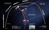 De testvlucht van de Ares I-X