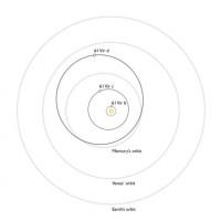 De banen van 61 Vir b, c en d