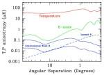 De zoektocht naar primordiale zwaartekrachtsgolven