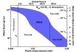 Witte dwergen kunnen ook aardachtige planeten hebben